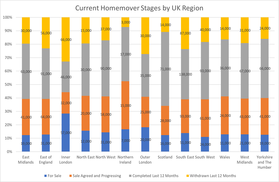homemover stages by audience