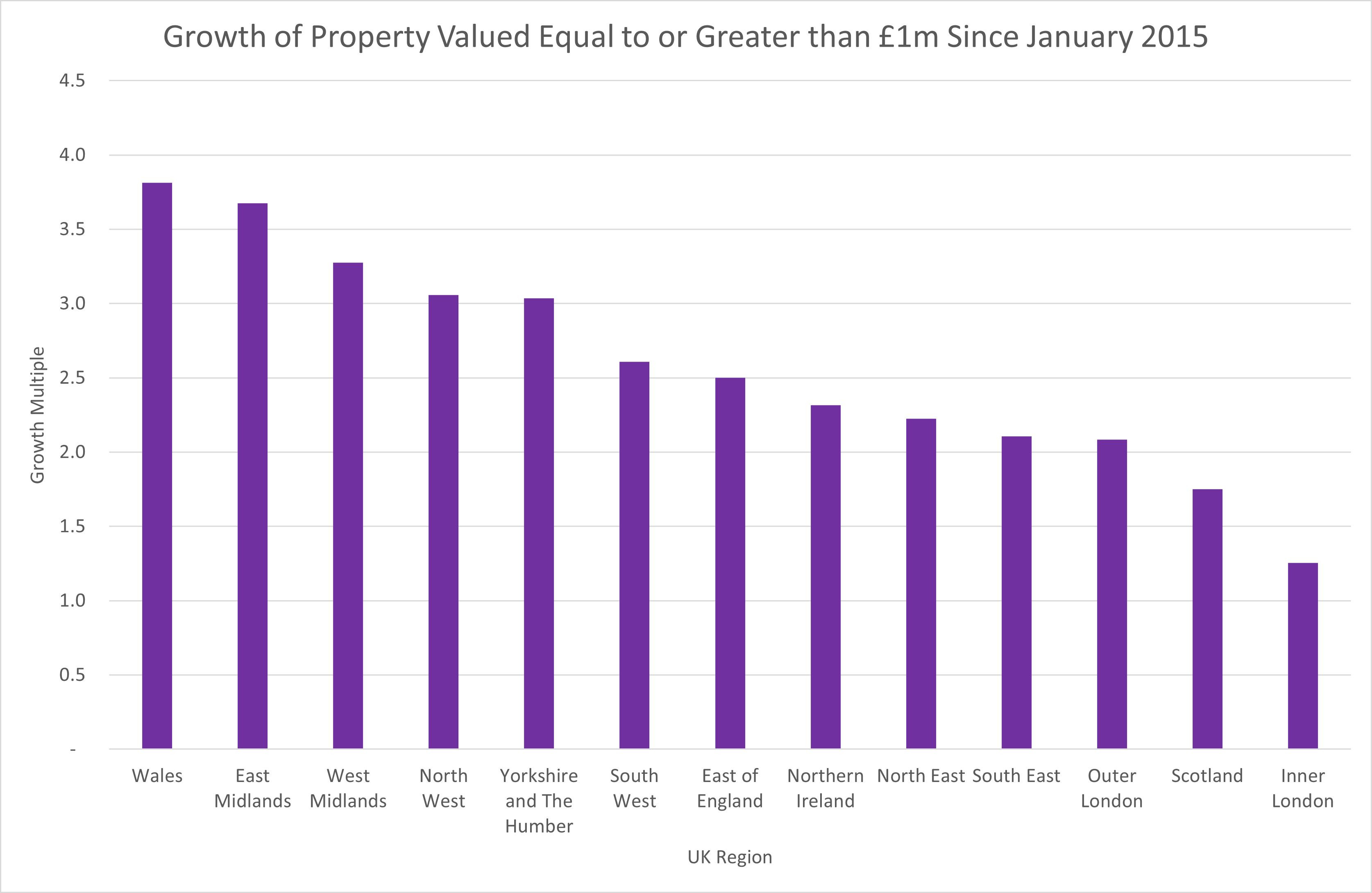 Growth by UK region