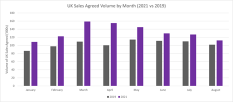 UK sales agreed by month