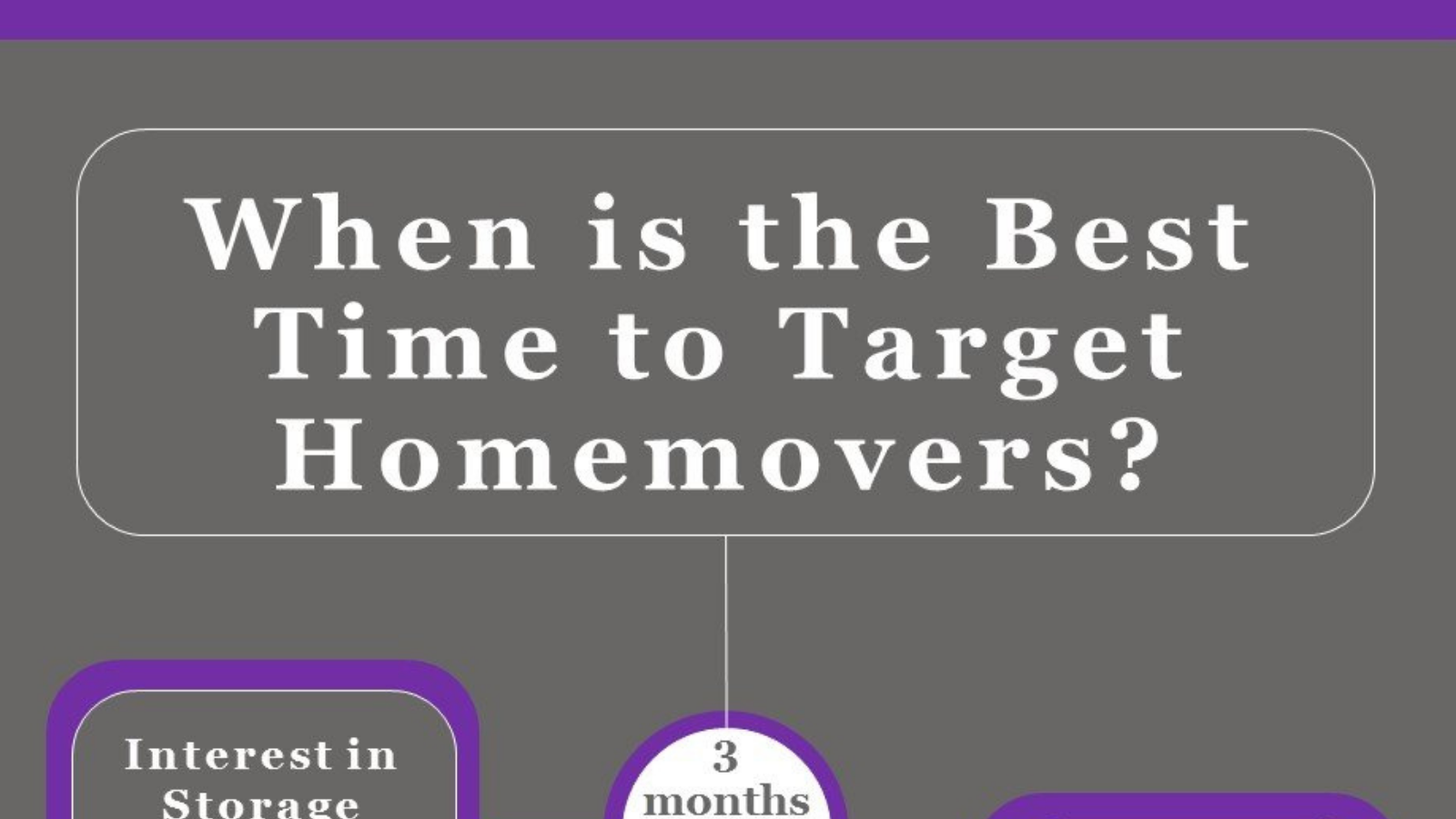 When is the best time to target consumers? [Infographic]